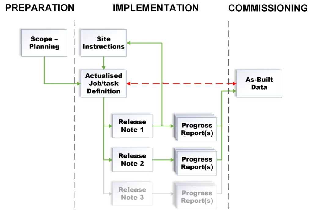 FTTH-project-preparation-implementation-commissioning