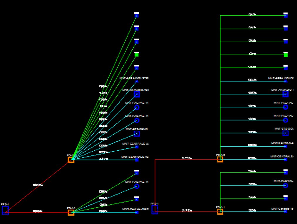 FTTH schematic network view